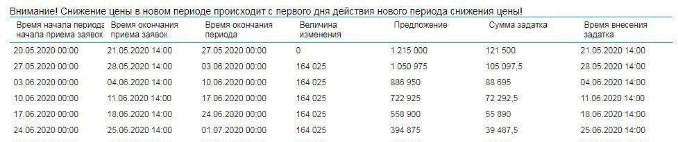 Продажа двухкомнатной квартиры деревня Демихово, цена 886950 рублей, 2020 год объявление №400670 на megabaz.ru