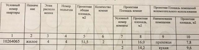 Продажа двухкомнатной квартиры село Озерецкое, цена 4000000 рублей, 2021 год объявление №544877 на megabaz.ru