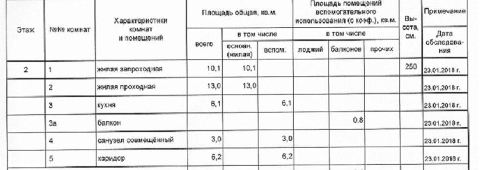 Продажа двухкомнатной квартиры Москва, метро Медведково, проезд Шокальского 65к2, цена 8700000 рублей, 2021 год объявление №555801 на megabaz.ru